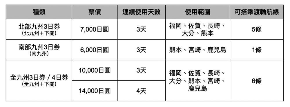 SUNQ PASS票券一覽表